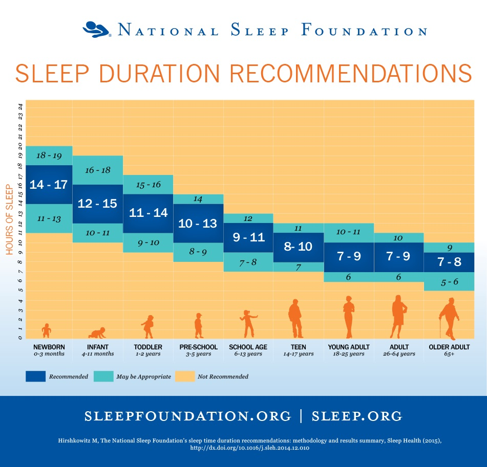 Ore di sonno per ogni età. Fonte La National Sleep Foundation